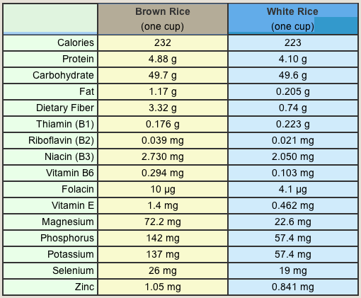 calories in white rice